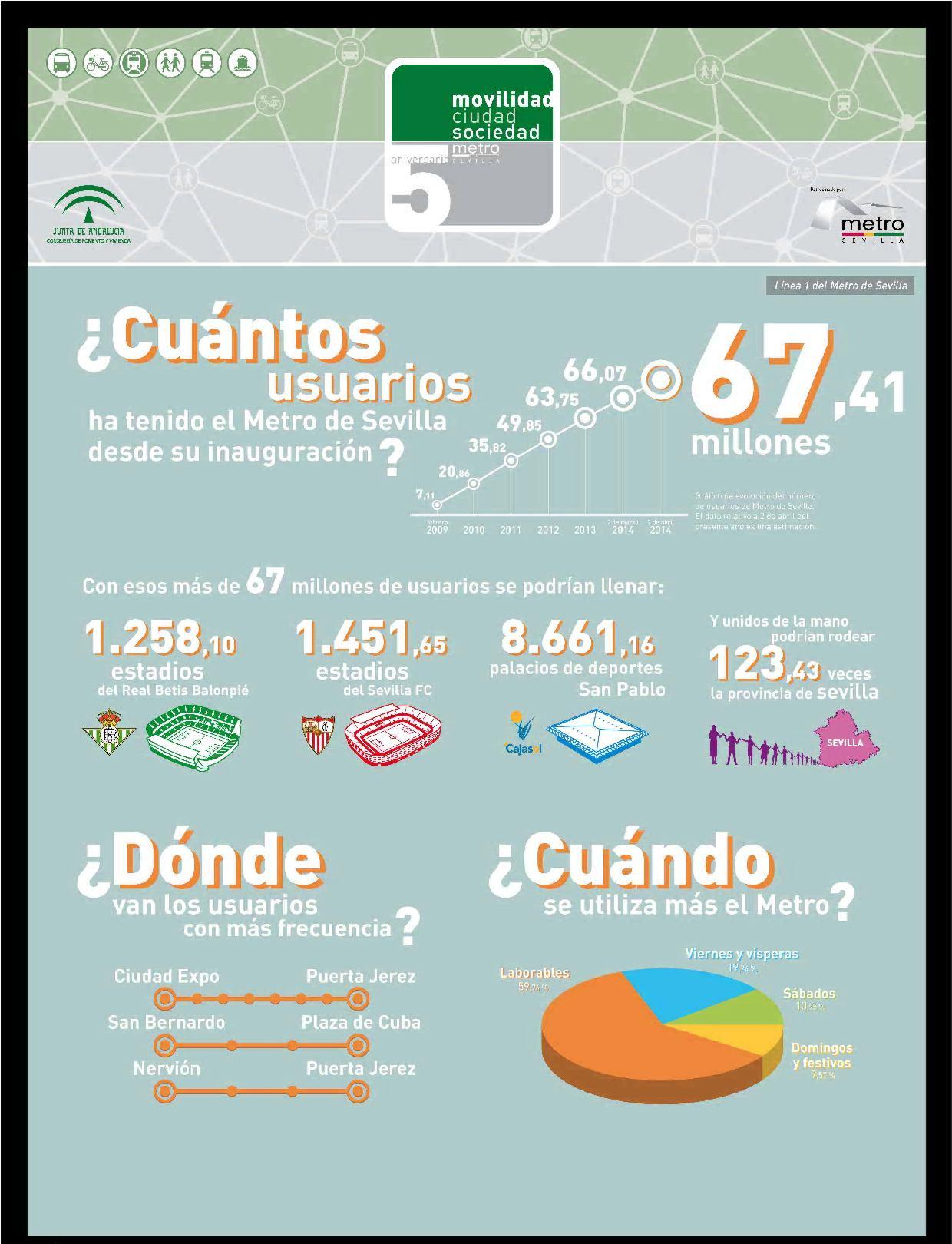 Estos cinco años de Metro de Sevilla en datos