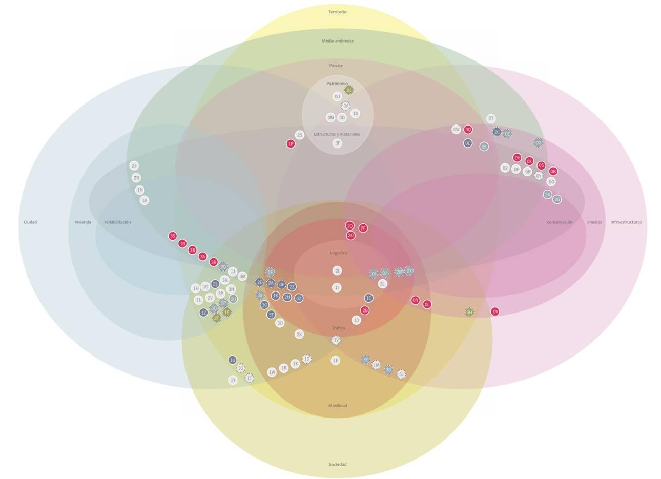 gráficos proyectos innovación